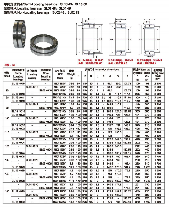 High Precision Steel Radial Cylindrical Roller Bearings With Low Noise For Machinery with high speed